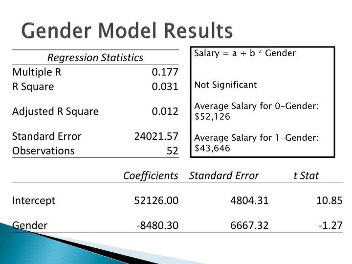 Gender Model Results