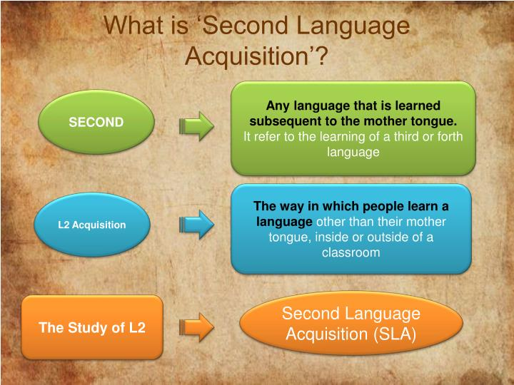 What is 'Second Language Acquisition'?