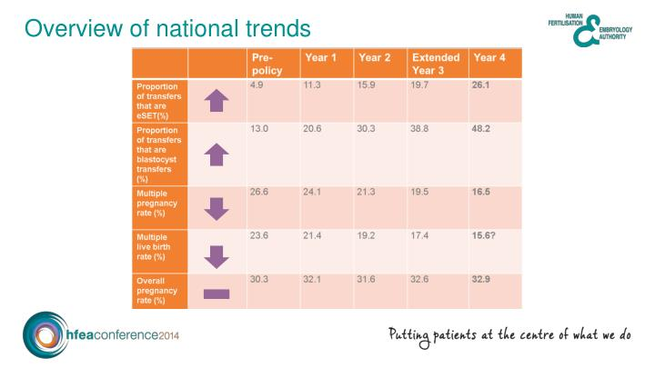 Overview of national trends