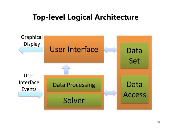 Top-level Logical Architecture