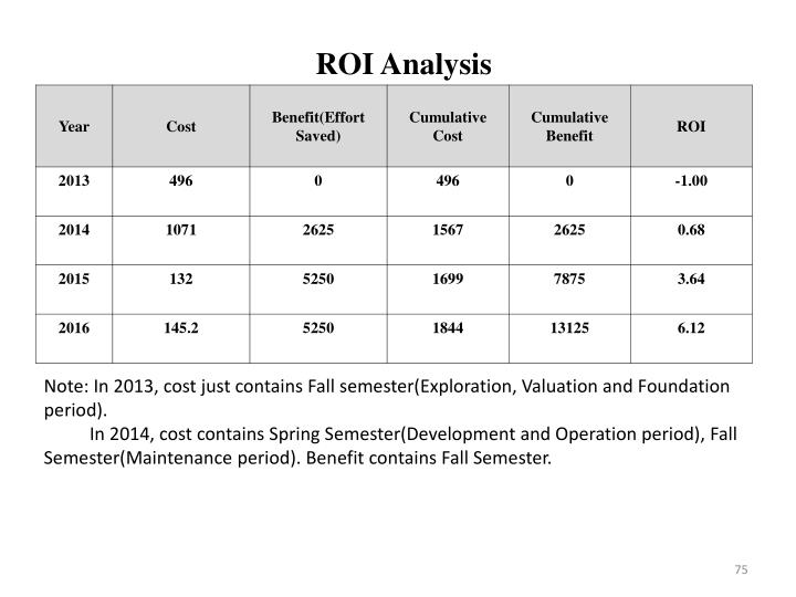 ROI Analysis