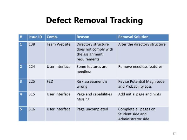Defect Removal Tracking