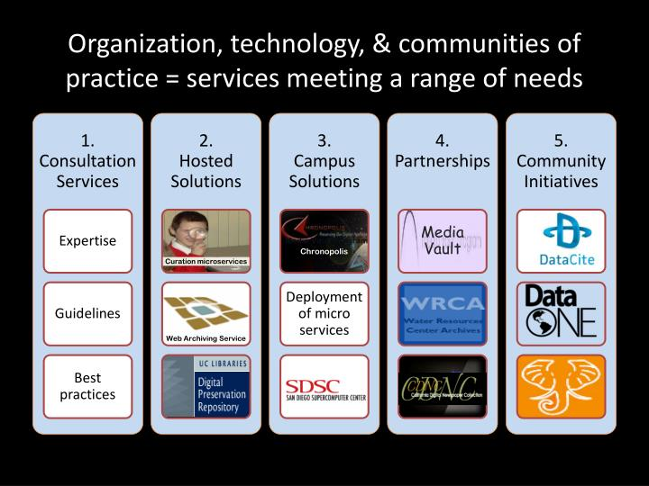 Organization, technology, & communities of practice = services meeting a range of needs