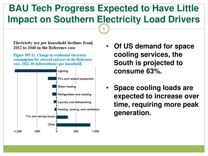BAU Tech Progress Expected to Have Little Impact on Southern Electricity Load Drivers