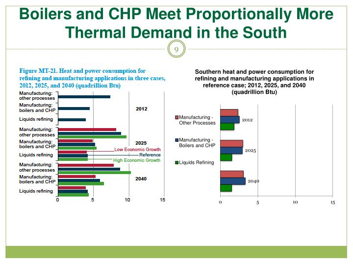 Boilers and CHP Meet Proportionally More Thermal Demand in the South