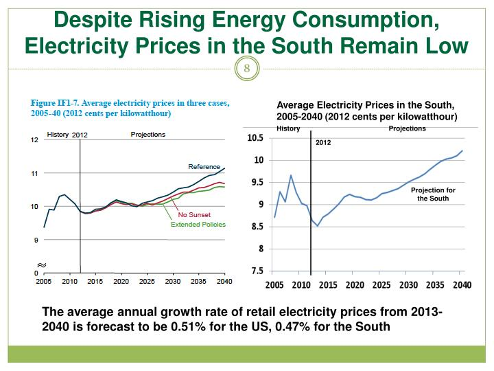 Despite Rising Energy Consumption, Electricity Prices in the South Remain Low