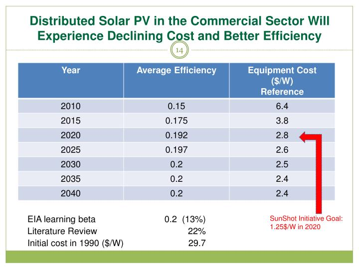 Distributed Solar PV in the Commercial Sector Will Experience Declining Cost and Better Efficiency