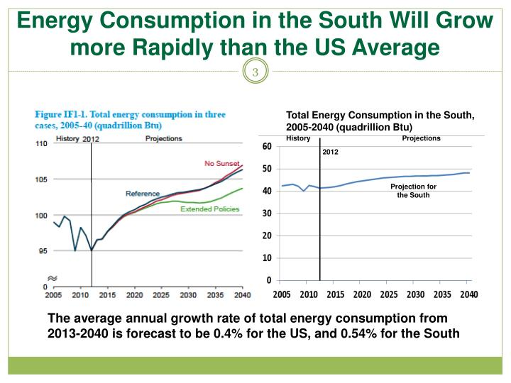 Energy Consumption in the South Will Grow more Rapidly than the US Average