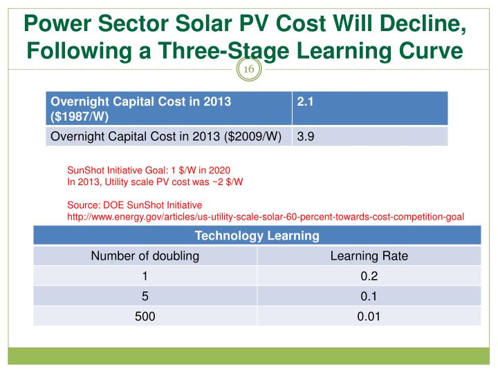 Power Sector Solar PV Cost Will Decline, Following a Three-Stage Learning Curve