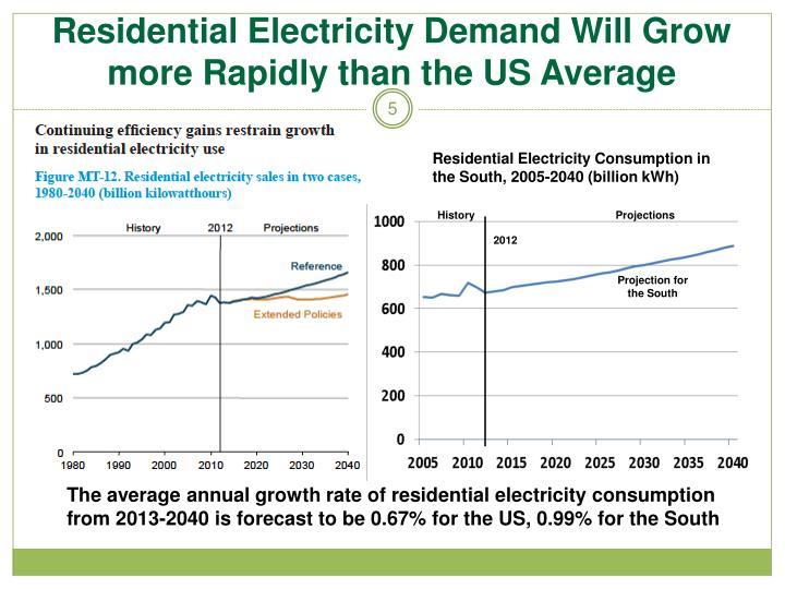 Residential Electricity Demand Will Grow more Rapidly than the US Average