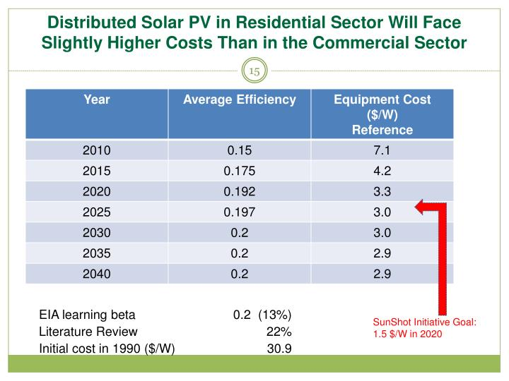 Distributed Solar PV in Residential Sector Will Face Slightly Higher Costs Than in the Commercial Sector