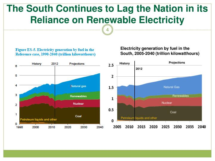 The South Continues to Lag the Nation in its Reliance on Renewable Electricity