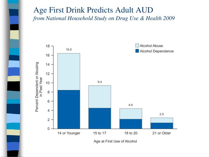 Age First Drink Predicts Adult AUD