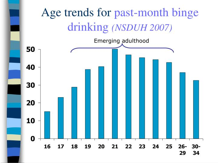 Age trends for