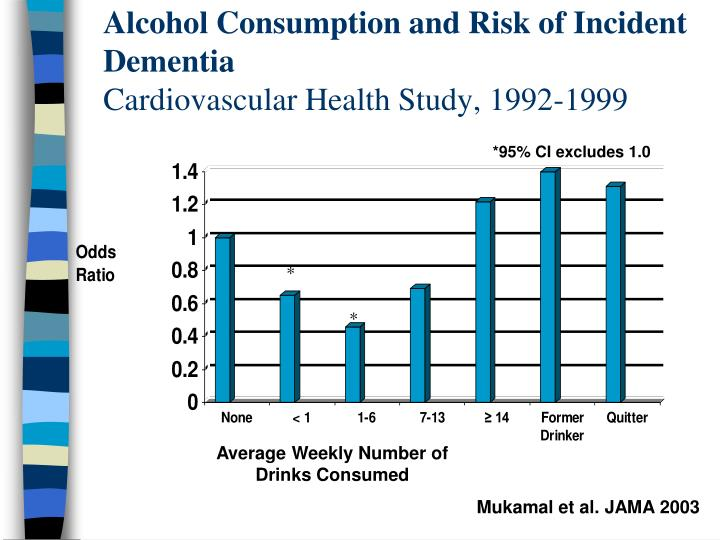 Alcohol Consumption and Risk of Incident Dementia