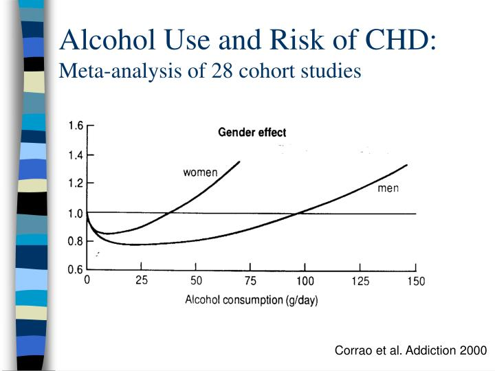 Alcohol Use and Risk of CHD: