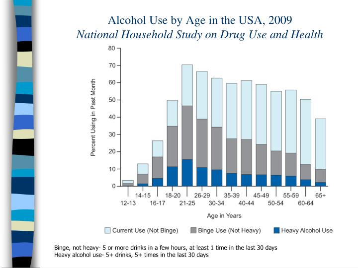 Alcohol Use by Age in the USA, 2009