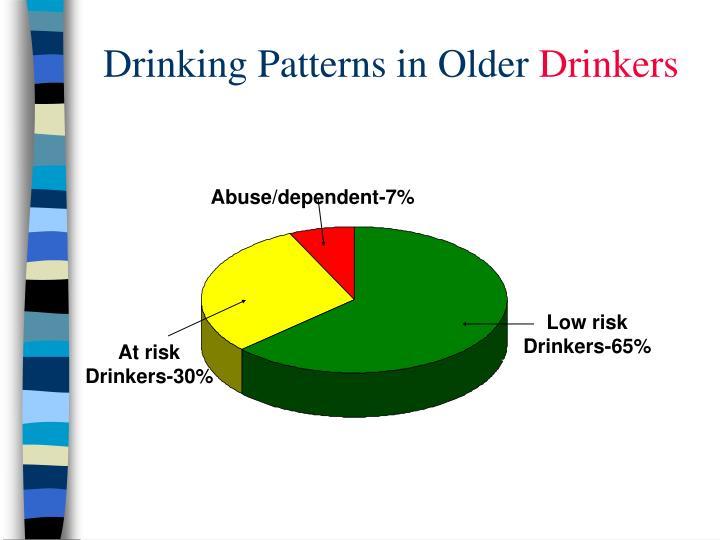 Drinking Patterns in Older