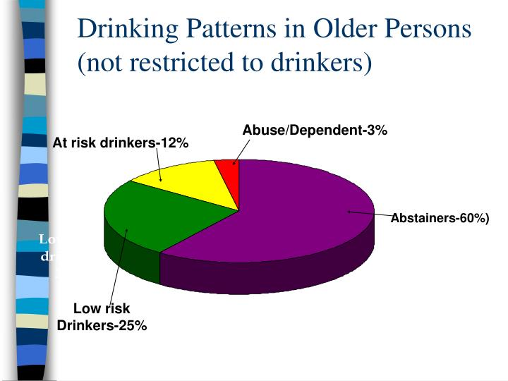 Drinking Patterns in Older Persons (not restricted to drinkers)