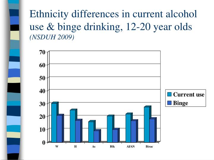 Ethnicity differences in current alcohol use & binge drinking, 12-20 year olds