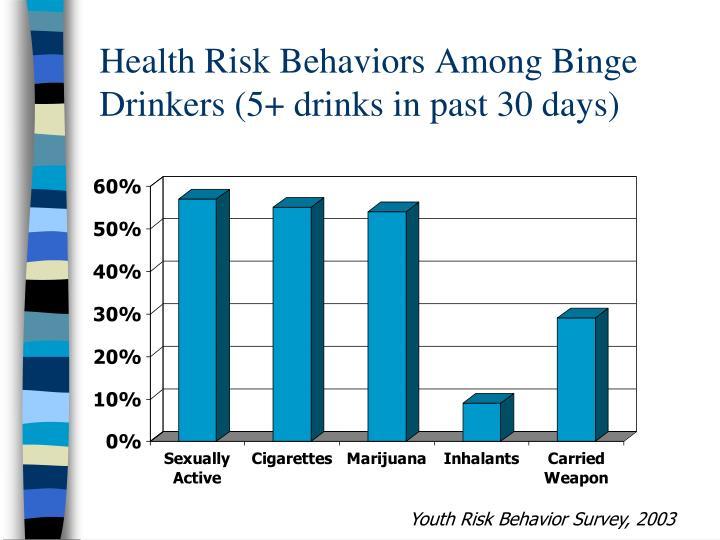 Health Risk Behaviors Among Binge   Drinkers (5+ drinks in past 30 days)