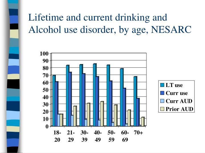 Lifetime and current drinking and Alcohol use disorder, by age, NESARC