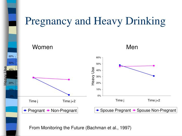Pregnancy and Heavy Drinking