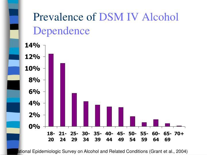 Prevalence of