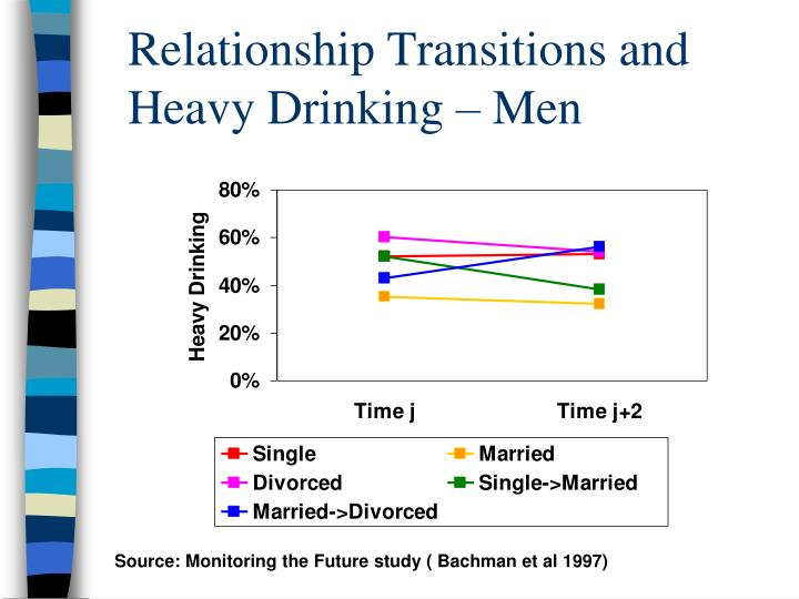 Relationship Transitions and Heavy Drinking – Men