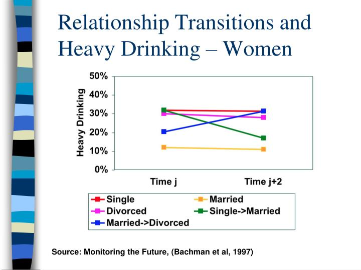 Relationship Transitions and Heavy Drinking – Women