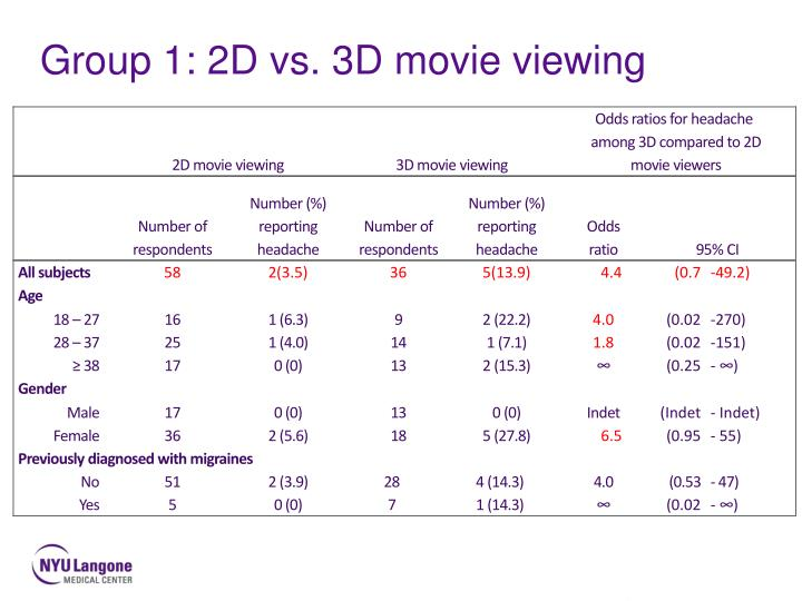 Group 1: 2D vs. 3D movie viewing