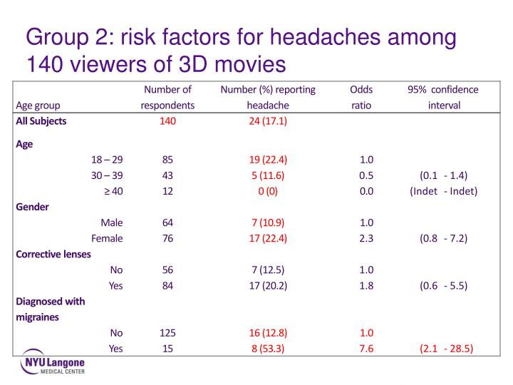 Group 2: risk factors for headaches among 140 viewers of 3D movies