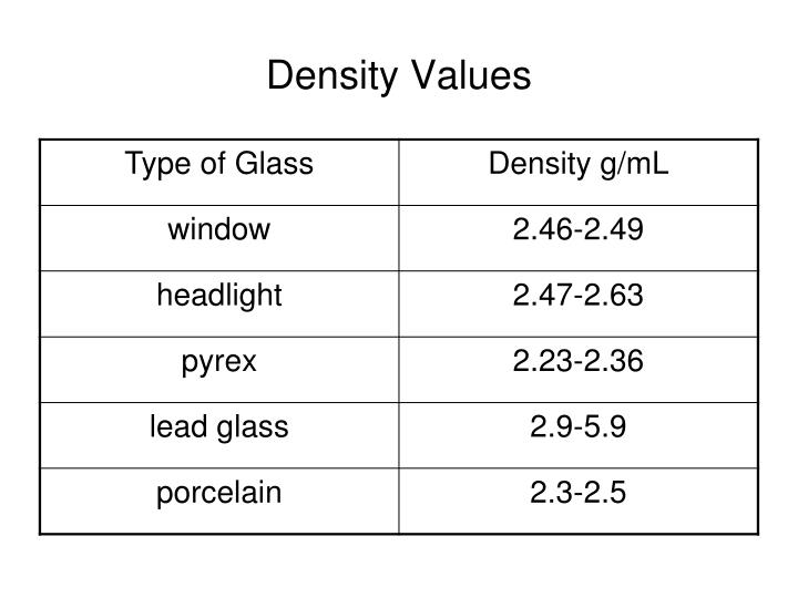 Density Values