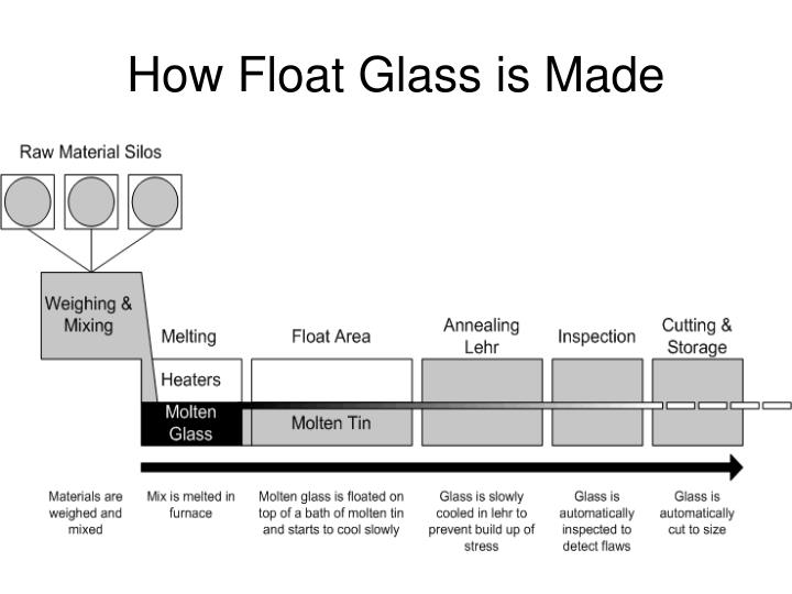 How Float Glass is Made