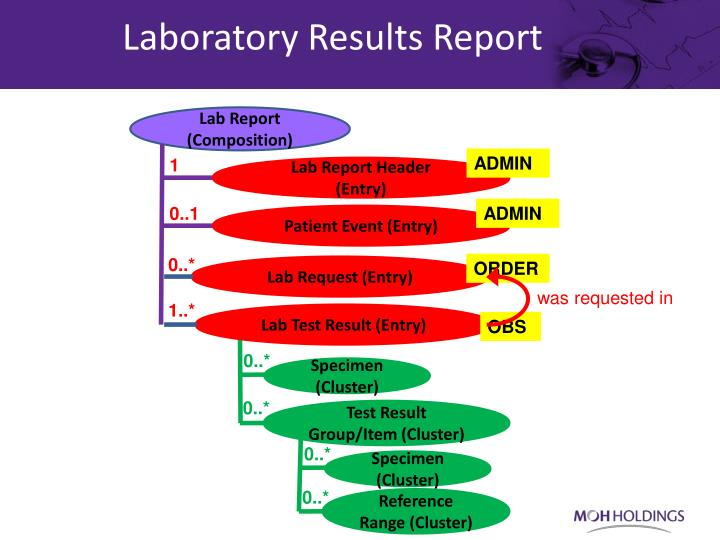 Laboratory Results Report