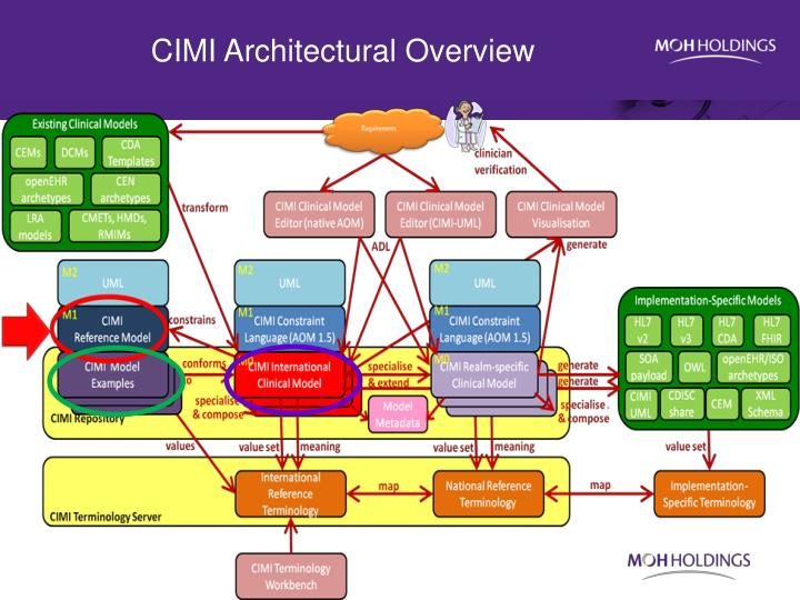 CIMI Architectural Overview