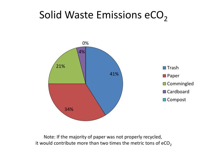 Solid Waste Emissions eCO