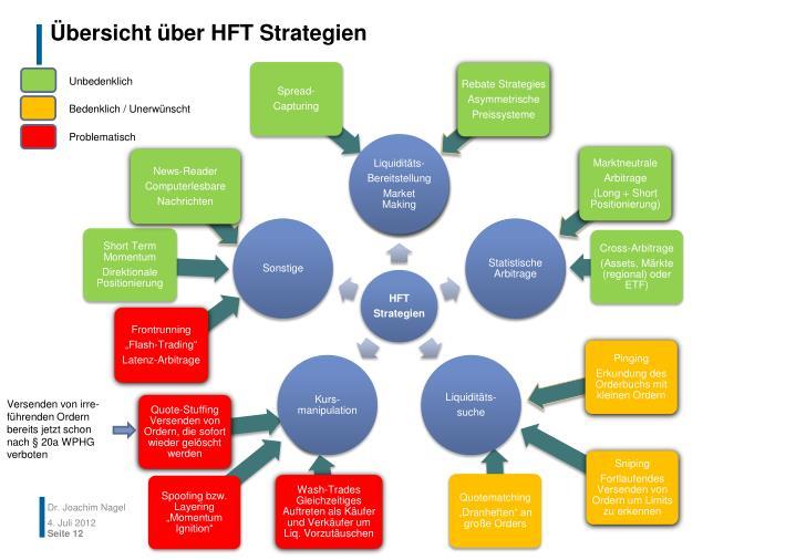 Übersicht über HFT Strategien