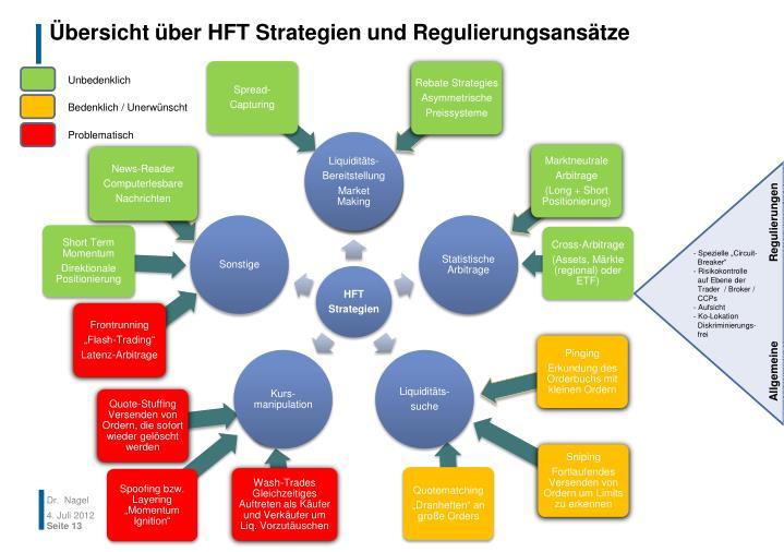 Übersicht über HFT Strategien und Regulierungsansätze