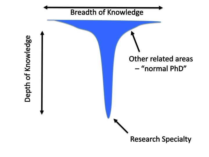 Breadth of knowledge1