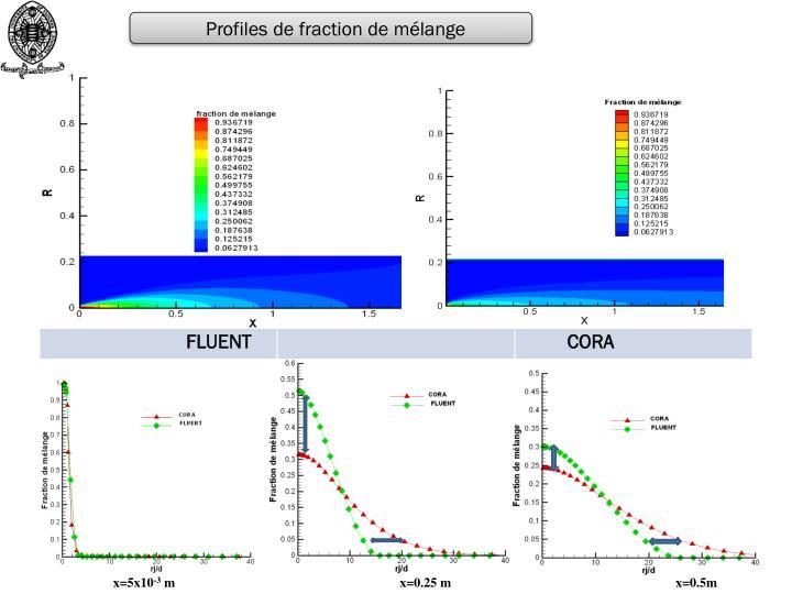 Profiles de fraction de mélange