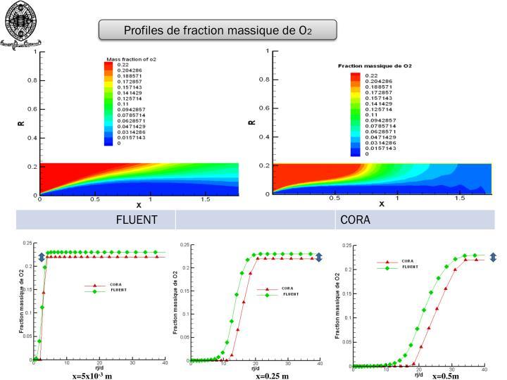 Profiles de fraction