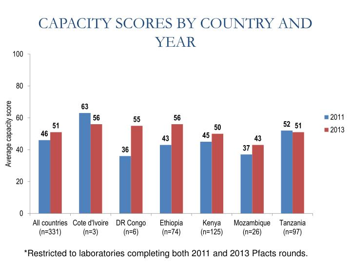 CAPACITY SCORES BY COUNTRY AND YEAR