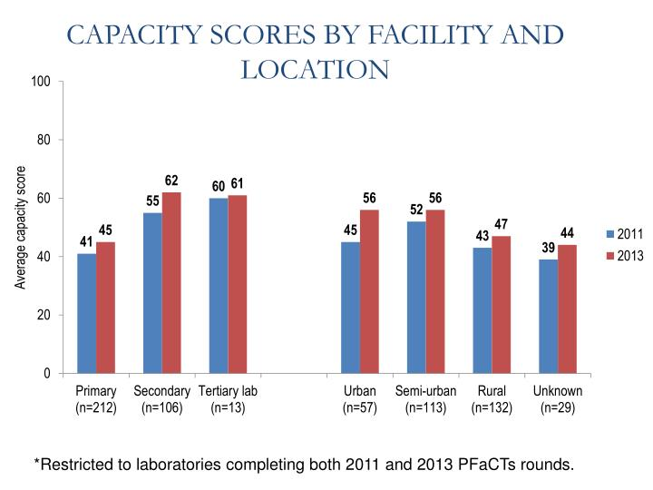 CAPACITY SCORES BY FACILITY AND LOCATION