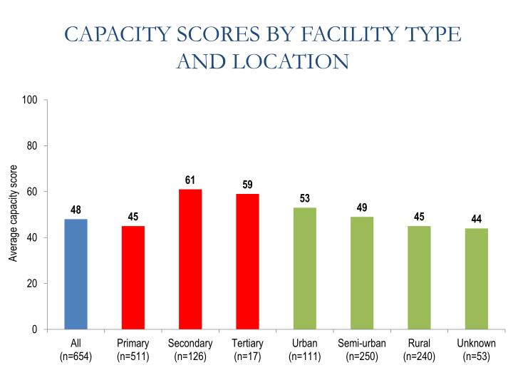 CAPACITY SCORES BY FACILITY TYPE AND LOCATION