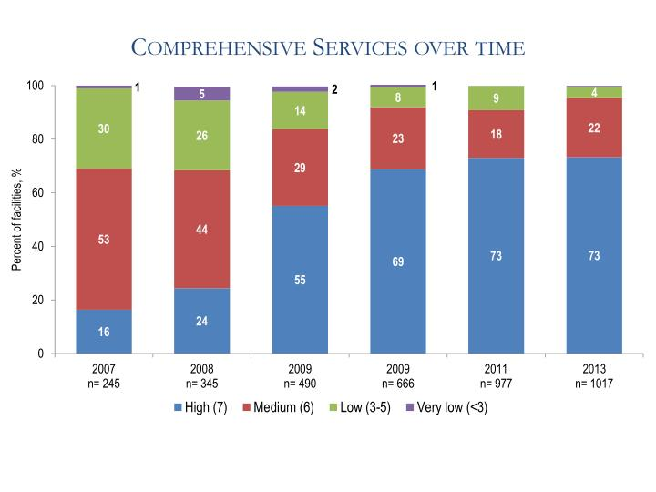 Comprehensive Services over time