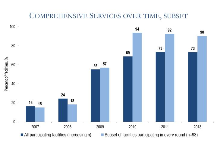 Comprehensive Services over time, subset