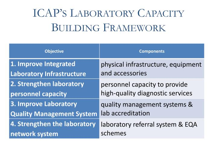 ICAP's Laboratory Capacity Building Framework