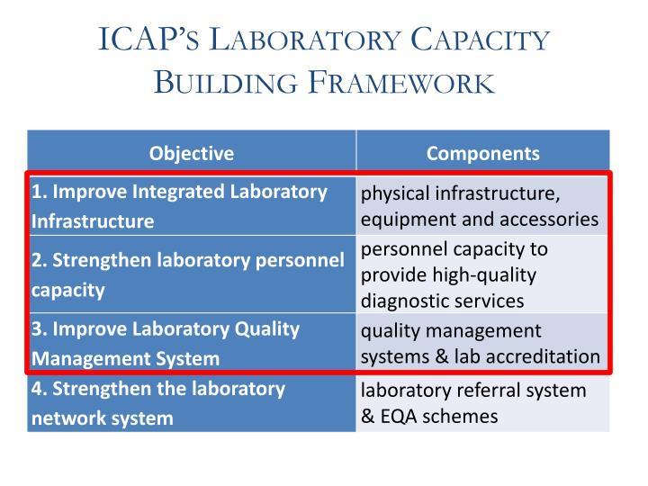 ICAP's Laboratory Capacity