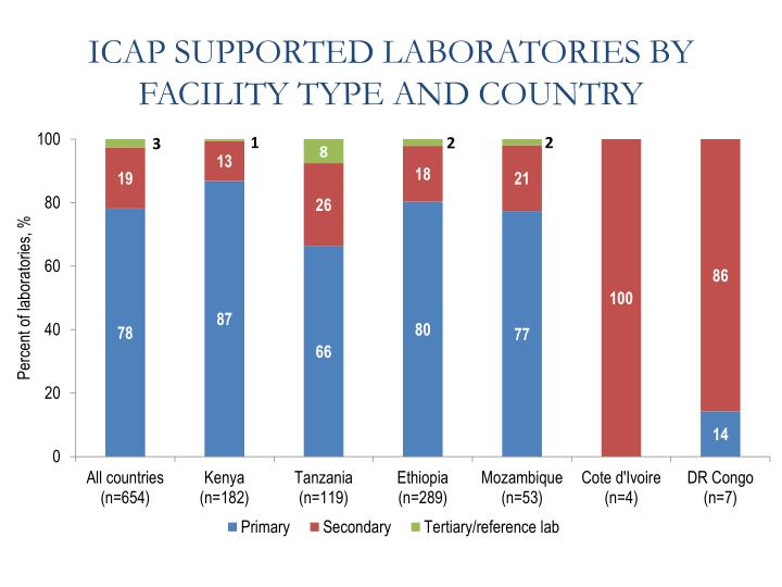 ICAP SUPPORTED LABORATORIES BY FACILITY TYPE AND COUNTRY